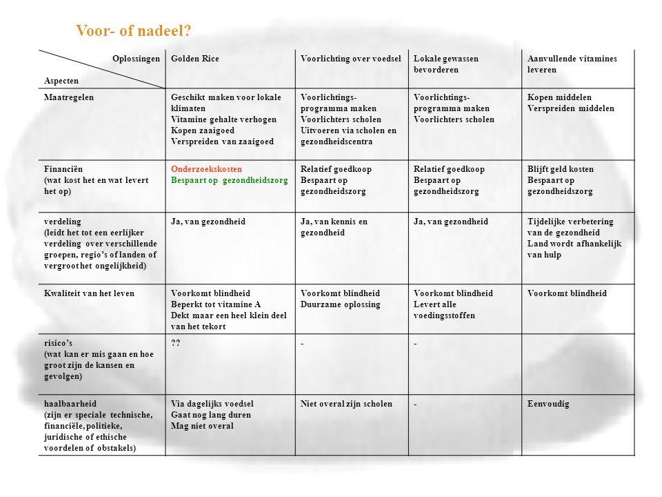 Oplossingen Aspecten Golden RiceVoorlichting over voedselLokale gewassen bevorderen Aanvullende vitamines leveren MaatregelenGeschikt maken voor lokale klimaten Vitamine gehalte verhogen Kopen zaaigoed Verspreiden van zaaigoed Voorlichtings- programma maken Voorlichters scholen Uitvoeren via scholen en gezondheidscentra Voorlichtings- programma maken Voorlichters scholen Kopen middelen Verspreiden middelen Financiën (wat kost het en wat levert het op) Onderzoekskosten Bespaart op gezondheidszorg Relatief goedkoop Bespaart op gezondheidszorg Relatief goedkoop Bespaart op gezondheidszorg Blijft geld kosten Bespaart op gezondheidszorg verdeling (leidt het tot een eerlijker verdeling over verschillende groepen, regio's of landen of vergroot het ongelijkheid) Ja, van gezondheidJa, van kennis en gezondheid Ja, van gezondheidTijdelijke verbetering van de gezondheid Land wordt afhankelijk van hulp Kwaliteit van het levenVoorkomt blindheid Beperkt tot vitamine A Dekt maar een heel klein deel van het tekort Voorkomt blindheid Duurzame oplossing Voorkomt blindheid Levert alle voedingsstoffen Voorkomt blindheid risico's (wat kan er mis gaan en hoe groot zijn de kansen en gevolgen) -- haalbaarheid (zijn er speciale technische, financiële, politieke, juridische of ethische voordelen of obstakels) Via dagelijks voedsel Gaat nog lang duren Mag niet overal Niet overal zijn scholen-Eenvoudig Voor- of nadeel