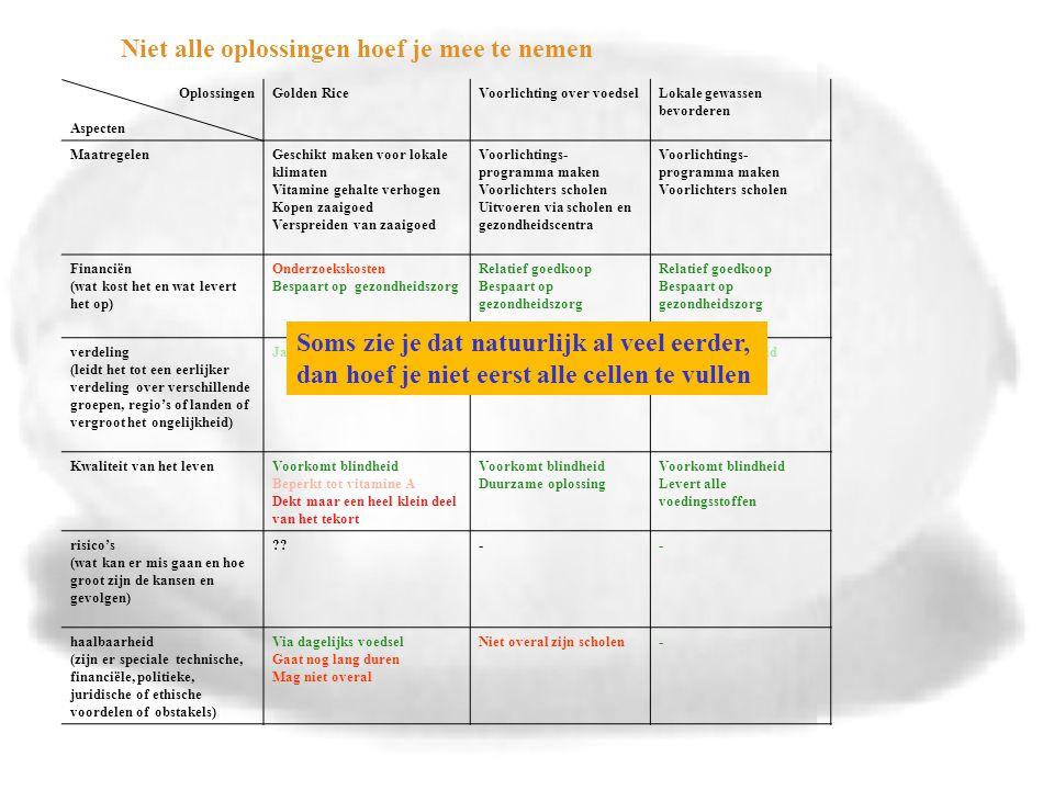 Oplossingen Aspecten Golden RiceVoorlichting over voedselLokale gewassen bevorderen MaatregelenGeschikt maken voor lokale klimaten Vitamine gehalte verhogen Kopen zaaigoed Verspreiden van zaaigoed Voorlichtings- programma maken Voorlichters scholen Uitvoeren via scholen en gezondheidscentra Voorlichtings- programma maken Voorlichters scholen Financiën (wat kost het en wat levert het op) Onderzoekskosten Bespaart op gezondheidszorg Relatief goedkoop Bespaart op gezondheidszorg Relatief goedkoop Bespaart op gezondheidszorg verdeling (leidt het tot een eerlijker verdeling over verschillende groepen, regio's of landen of vergroot het ongelijkheid) Ja, van gezondheidJa, van kennis en gezondheid Ja, van gezondheid Kwaliteit van het levenVoorkomt blindheid Beperkt tot vitamine A Dekt maar een heel klein deel van het tekort Voorkomt blindheid Duurzame oplossing Voorkomt blindheid Levert alle voedingsstoffen risico's (wat kan er mis gaan en hoe groot zijn de kansen en gevolgen) -- haalbaarheid (zijn er speciale technische, financiële, politieke, juridische of ethische voordelen of obstakels) Via dagelijks voedsel Gaat nog lang duren Mag niet overal Niet overal zijn scholen- Soms zie je dat natuurlijk al veel eerder, dan hoef je niet eerst alle cellen te vullen Niet alle oplossingen hoef je mee te nemen