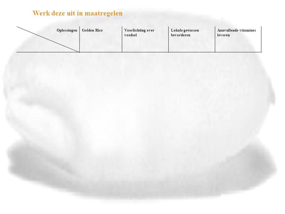 Oplossingen Aspecten Golden RiceVoorlichting over voedselLokale gewassen bevorderen Aanvullende vitamines leveren MaatregelenGeschikt maken voor lokale klimaten Vitamine gehalte verhogen Kopen zaaigoed Verspreiden van zaaigoed Voorlichtings- programma maken Voorlichters scholen Uitvoeren via scholen en gezondheidscentra Voorlichtings- programma maken Voorlichters scholen Kopen middelen Verspreiden middelen Financiën (wat kost het en wat levert het op) Onderzoekskosten Bespaart op gezondheidszorg Relatief goedkoop Bespaart op gezondheidszorg Relatief goedkoop Bespaart op gezondheidszorg Blijft geld kosten Bespaart op gezondheidszorg verdeling (leidt het tot een eerlijker verdeling over verschillende groepen, regio's of landen of vergroot het ongelijkheid) Ja, van gezondheidJa, van kennis en gezondheid Ja, van gezondheidTijdelijke verbetering van de gezondheid Land wordt afhankelijk van hulp Kwaliteit van het levenVoorkomt blindheid Beperkt tot vitamine A Dekt maar een heel klein deel van het tekort Voorkomt blindheid Duurzame oplossing Voorkomt blindheid Levert alle voedingsstoffen Voorkomt blindheid risico's (wat kan er mis gaan en hoe groot zijn de kansen en gevolgen) ??-- haalbaarheid (zijn er speciale technische, financiële, politieke, juridische of ethische voordelen of obstakels) Via dagelijks voedsel Gaat nog lang duren Mag niet overal Niet overal zijn scholen-Eenvoudig Voor- of nadeel?