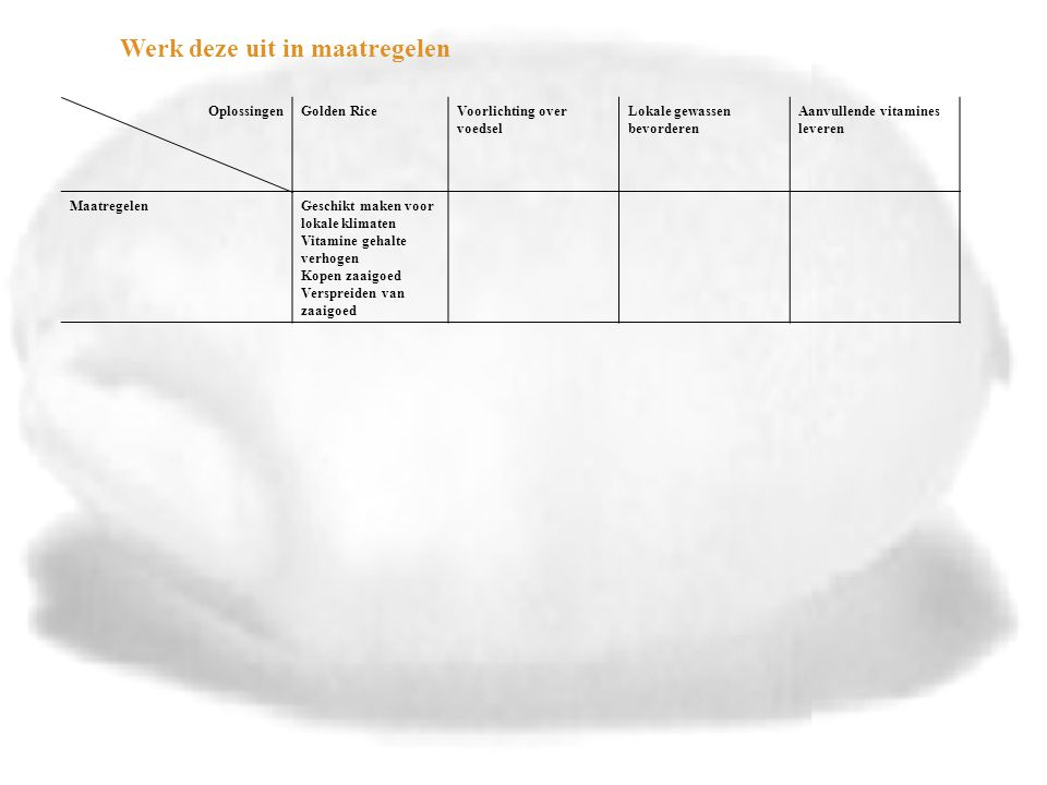 Oplossingen Aspecten Golden RiceVoorlichting over voedselLokale gewassen bevorderen MaatregelenGeschikt maken voor lokale klimaten Vitamine gehalte verhogen Kopen zaaigoed Verspreiden van zaaigoed Voorlichtings- programma maken Voorlichters scholen Uitvoeren via scholen en gezondheidscentra Voorlichtings- programma maken Voorlichters scholen Financiën (wat kost het en wat levert het op) Onderzoekskosten Bespaart op gezondheidszorg Relatief goedkoop Bespaart op gezondheidszorg Relatief goedkoop Bespaart op gezondheidszorg Kwaliteit van het levenVoorkomt blindheid Beperkt tot vitamine A Dekt maar een heel klein deel van het tekort Voorkomt blindheid Duurzame oplossing Voorkomt blindheid Levert alle voedingsstoffen risico's (wat kan er mis gaan en hoe groot zijn de kansen en gevolgen) ??-- haalbaarheid (zijn er speciale technische, financiële, politieke, juridische of ethische voordelen of obstakels) Via dagelijks voedsel Gaat nog lang duren Mag niet overal Niet overal zijn scholen- Nu de konklusie