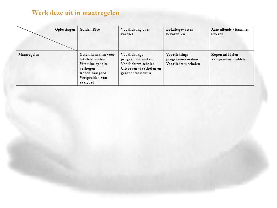 Oplossingen Aspecten Golden RiceVoorlichting over voedselLokale gewassen bevorderen Aanvullende vitamines leveren MaatregelenGeschikt maken voor lokale klimaten Vitamine gehalte verhogen Kopen zaaigoed Verspreiden van zaaigoed Voorlichtings- programma maken Voorlichters scholen Uitvoeren via scholen en gezondheidscentra Voorlichtings- programma maken Voorlichters scholen Kopen middelen Verspreiden middelen Financiën (wat kost het en wat levert het op) Onderzoekskosten Bespaart op gezondheidszorg Relatief goedkoop Bespaart op gezondheidszorg Relatief goedkoop Bespaart op gezondheidszorg Blijft geld kosten Bespaart op gezondheidszorg verdeling (leidt het tot een eerlijker verdeling over verschillende groepen, regio's of landen of vergroot het ongelijkheid) Ja, van gezondheidJa, van kennis en gezondheid Ja, van gezondheidTijdelijke verbetering van de gezondheid Land wordt afhankelijk van hulp Kwaliteit van het levenVoorkomt blindheid Beperkt tot vitamine A Dekt maar een heel klein deel van het tekort Voorkomt blindheid Duurzame oplossing Voorkomt blindheid Levert alle voedingsstoffen Voorkomt blindheid risico's (wat kan er mis gaan en hoe groot zijn de kansen en gevolgen) ??-- haalbaarheid (zijn er speciale technische, financiële, politieke, juridische of ethische voordelen of obstakels) Via dagelijks voedsel Gaat nog lang duren Mag niet overal Niet overal zijn scholen-Eenvoudig Belangrijk?