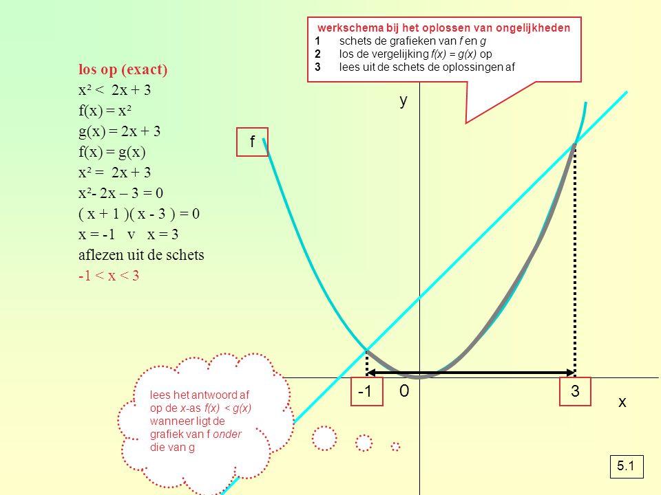 y 3 f g los op (exact) x² < 2x + 3 f(x) = x² g(x) = 2x + 3 f(x) = g(x) x² = 2x + 3 x²- 2x – 3 = 0 ( x + 1 )( x - 3 ) = 0 x = -1 v x = 3 aflezen uit de
