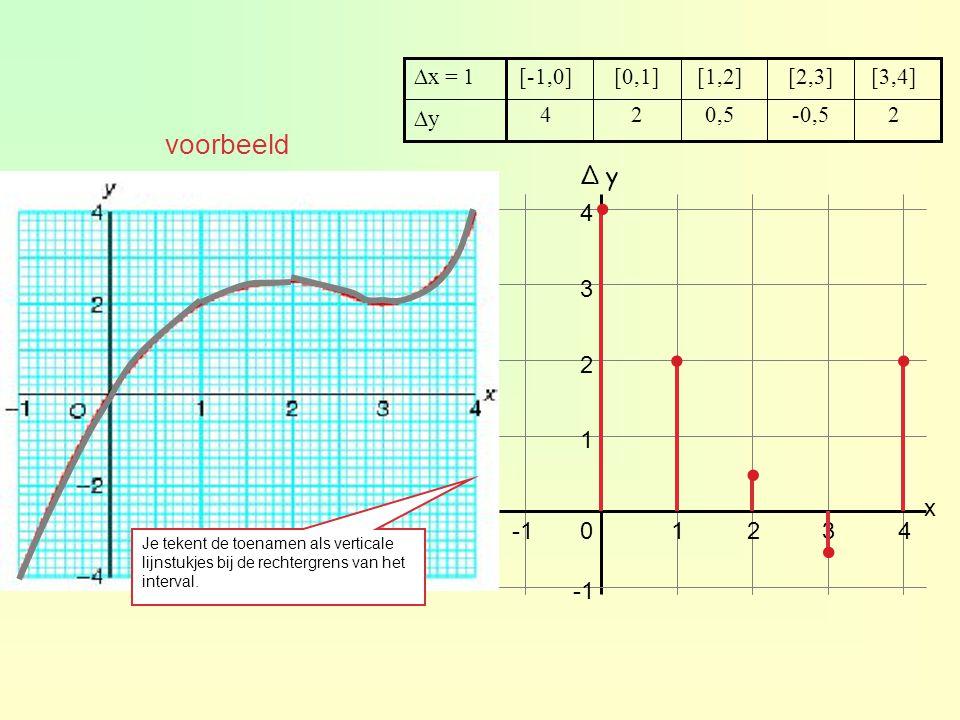 2-0,50,524 ∆y [3,4][2,3][1,2][0,1][-1,0]∆x = 1 01234 1 2 3 4 x ∆ y∆ y... Je tekent de toenamen als verticale lijnstukjes bij de rechtergrens van het i