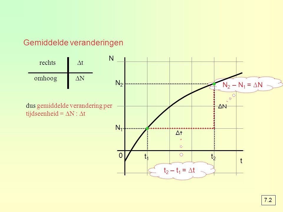 N2N2 N 1 0 N t ∆t ∆N omhoog ∆trechts dus gemiddelde verandering per tijdseenheid = ∆N : ∆t t1t1 t2t2 N 2 – N 1 = ∆N t 2 – t 1 = ∆t · · Gemiddelde vera