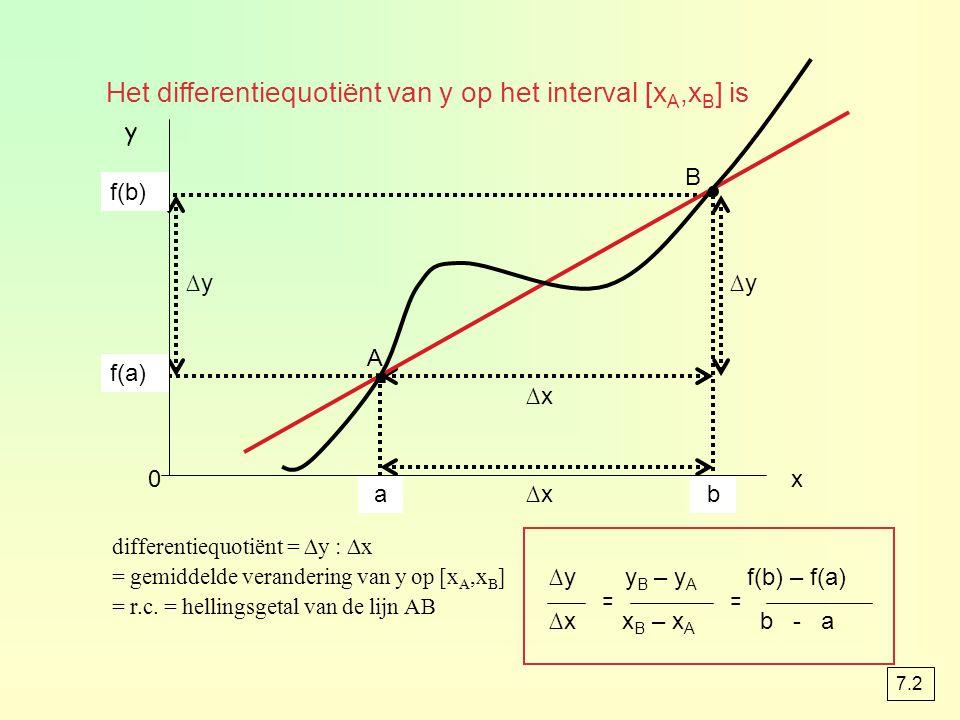 xAxA axBxB b x y A B ∆x ∆y ∆x ∆y y B – y A f(b) – f(a) ∆x x B – x A b - a differentiequotiënt = ∆y : ∆x = gemiddelde verandering van y op [x A,x B ] =