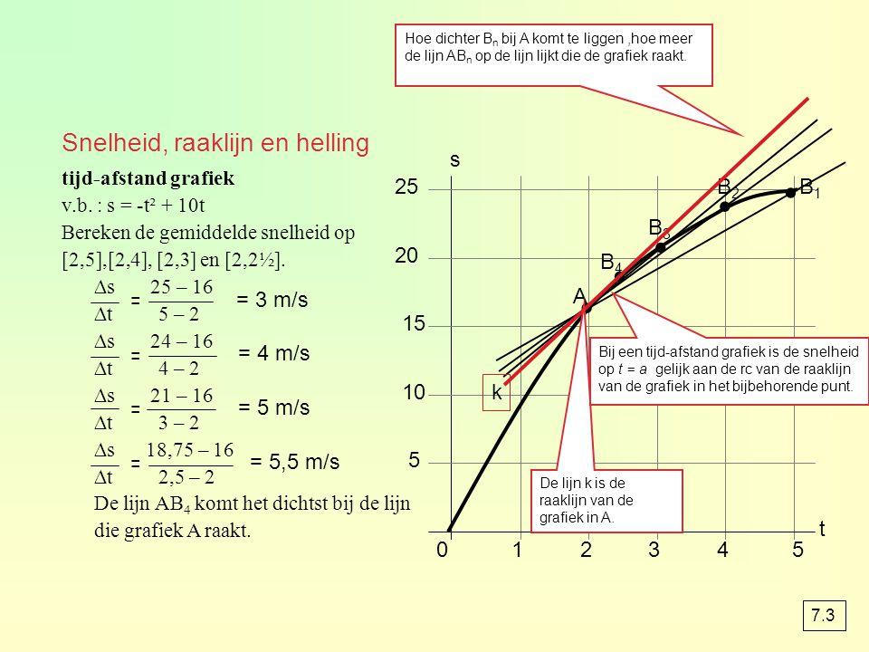 012345 5 10 15 20 25 t s tijd-afstand grafiek v.b. : s = -t² + 10t Bereken de gemiddelde snelheid op [2,5],[2,4], [2,3] en [2,2½]. ∆s 25 – 16 ∆t 5 – 2