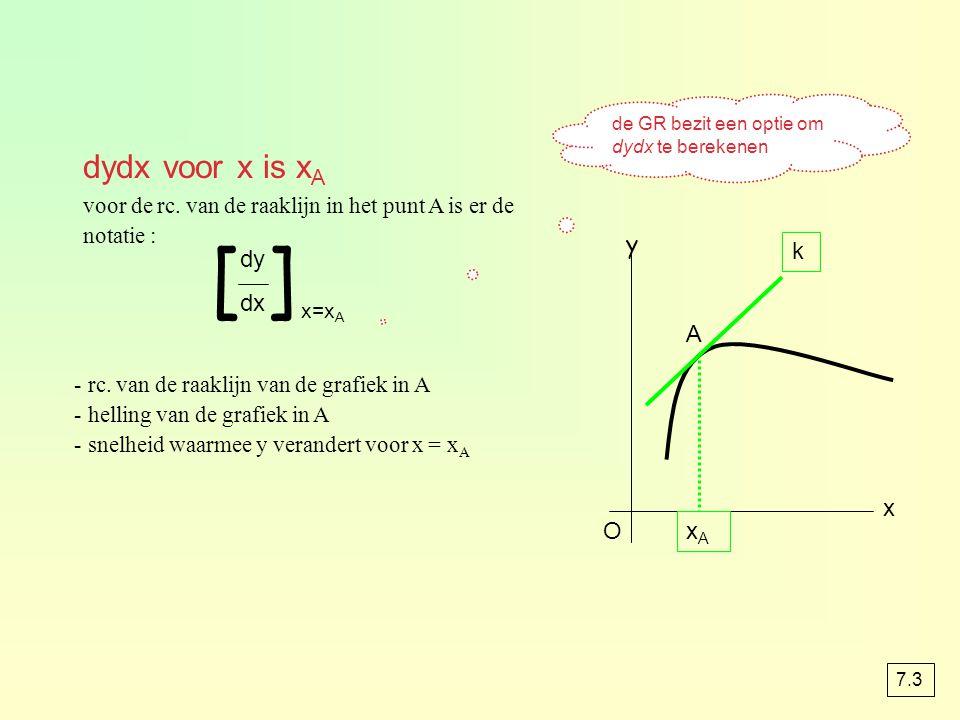 voor de rc. van de raaklijn in het punt A is er de notatie : [ ] dy dx x=x A y O x k A xAxA - rc. van de raaklijn van de grafiek in A - helling van de