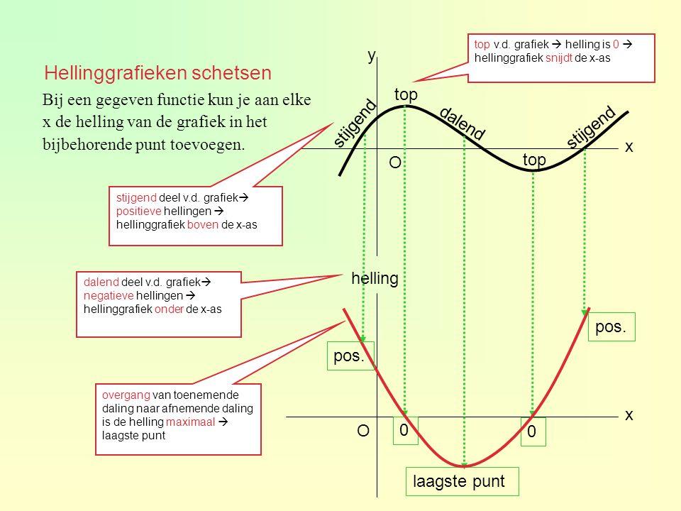 x x y helling O O Bij een gegeven functie kun je aan elke x de helling van de grafiek in het bijbehorende punt toevoegen. stijgend dalend stijgend sti