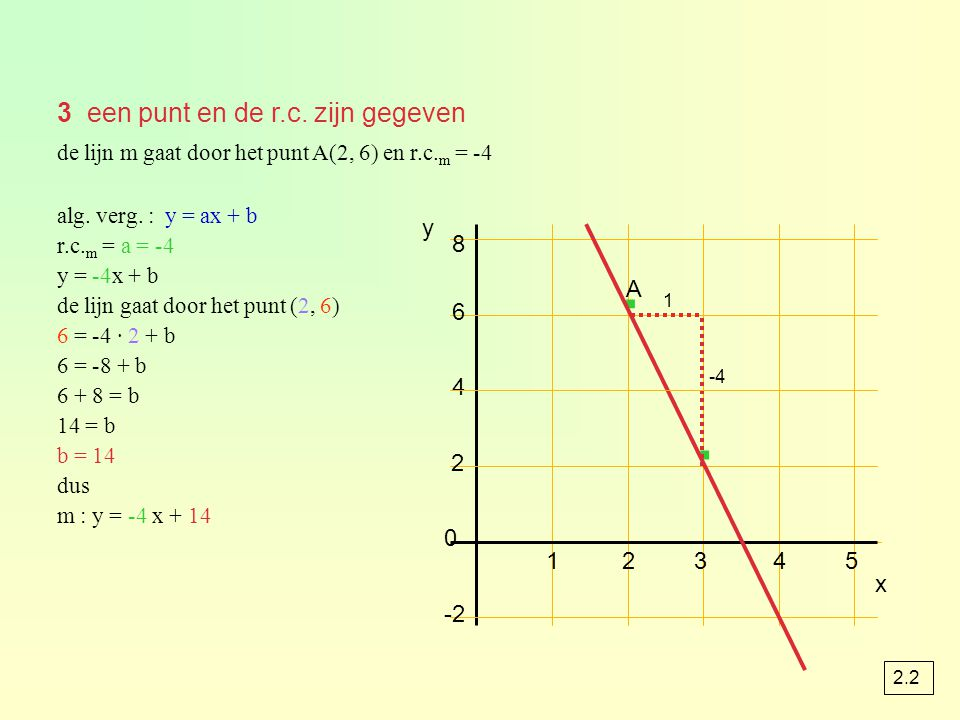3 een punt en de r.c. zijn gegeven de lijn m gaat door het punt A(2, 6) en r.c. m = -4 6 8 4 12345 2 0 -2 y · · A x 1 -4 alg. verg. : y = ax + b r.c.