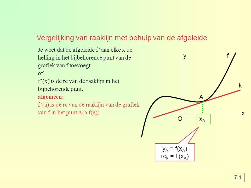 Je weet dat de afgeleide f' aan elke x de helling in het bijbehorende punt van de grafiek van f toevoegt. of f'(x) is de rc van de raaklijn in het bij