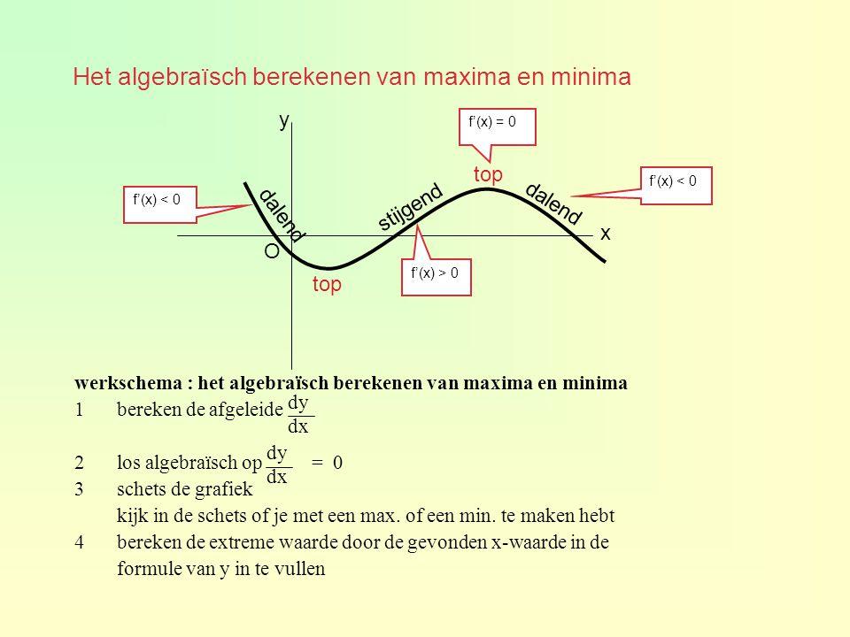 x y O stijgend dalend top f'(x) > 0 f'(x) < 0 f'(x) = 0 werkschema : het algebraïsch berekenen van maxima en minima 1bereken de afgeleide 2los algebra