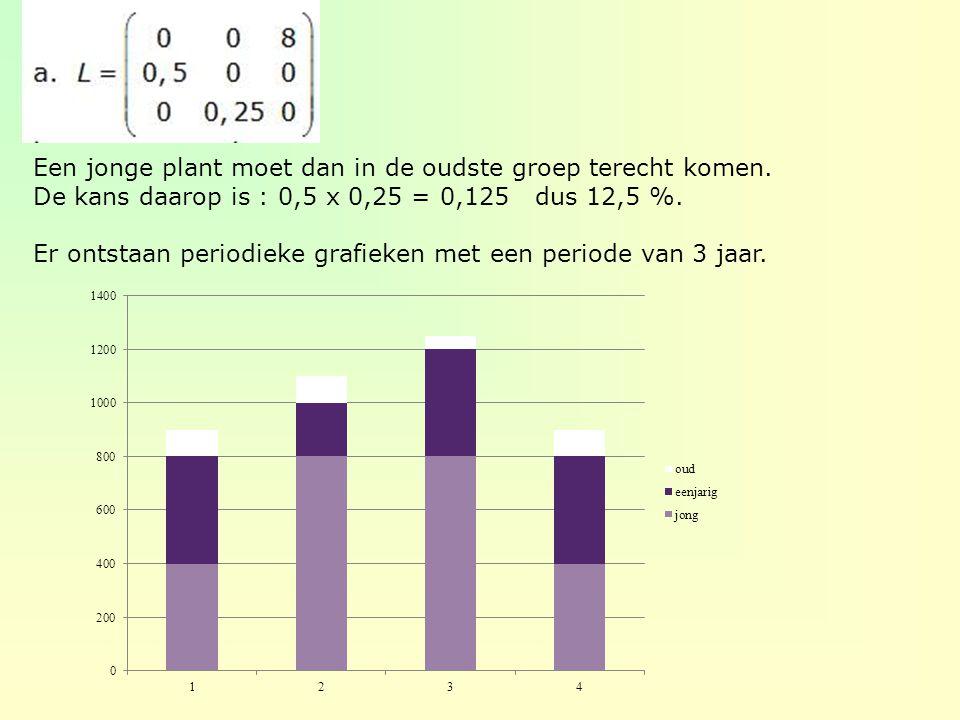 Een jonge plant moet dan in de oudste groep terecht komen. De kans daarop is : 0,5 x 0,25 = 0,125 dus 12,5 %. Er ontstaan periodieke grafieken met een
