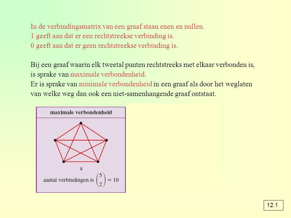 In de verbindingsmatrix van een graaf staan enen en nullen. 1 geeft aan dat er een rechtstreekse verbinding is. 0 geeft aan dat er geen rechtstreekse