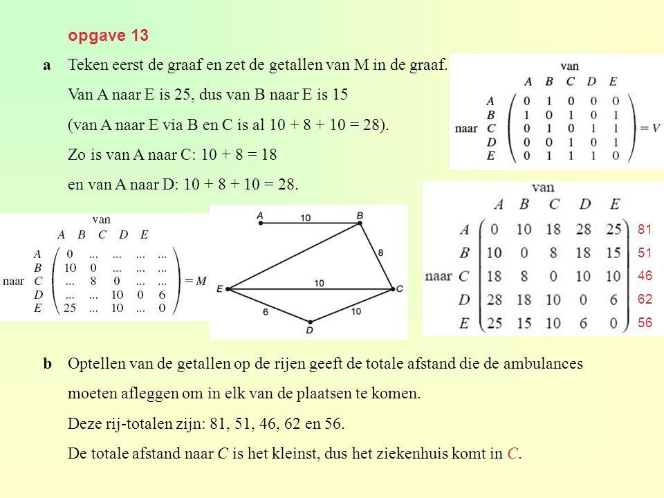 opgave 13 aTeken eerst de graaf en zet de getallen van M in de graaf. Van A naar E is 25, dus van B naar E is 15 (van A naar E via B en C is al 10 + 8