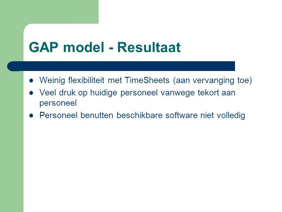 GAP model - Resultaat Weinig flexibiliteit met TimeSheets (aan vervanging toe) Veel druk op huidige personeel vanwege tekort aan personeel Personeel benutten beschikbare software niet volledig