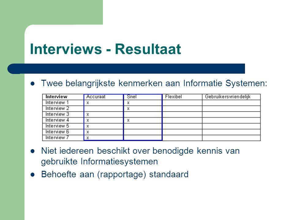 Interviews - Resultaat Twee belangrijkste kenmerken aan Informatie Systemen: Niet iedereen beschikt over benodigde kennis van gebruikte Informatiesystemen Behoefte aan (rapportage) standaard