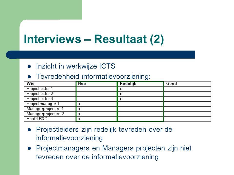 Interviews – Resultaat (2) Inzicht in werkwijze ICTS Tevredenheid informatievoorziening: Projectleiders zijn redelijk tevreden over de informatievoorziening Projectmanagers en Managers projecten zijn niet tevreden over de informatievoorziening