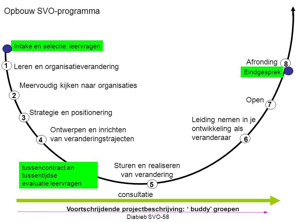 Diabieb SVO-58 Matrix model (Tichy) DoelenTakenDeskundigheid OmgevingBesturing Autonomie KlimaatSamenwerkingHouding Strategisch OrganisatorischIndividueel BeleidOrganisatiePersoneel Technisch Bestuurlijk Cultureel Leerproces Blauw Groen RR R (R = rood) After Trichy