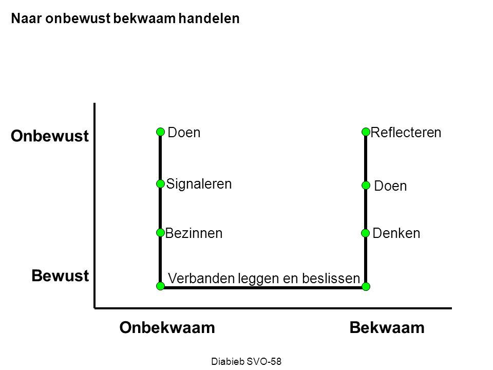 Diabieb SVO-58 Transitie model Het LOSLATEN van het OUDE Het OPPAKKEN van het NIEUWE gevoelens van WELBEVINDEN niveau van ENERGIE 0 tijd + uit evenwicht nieuw evenwicht afstand nemen twijfels minimaliseren onvrede integreren kaderen testen accepteren