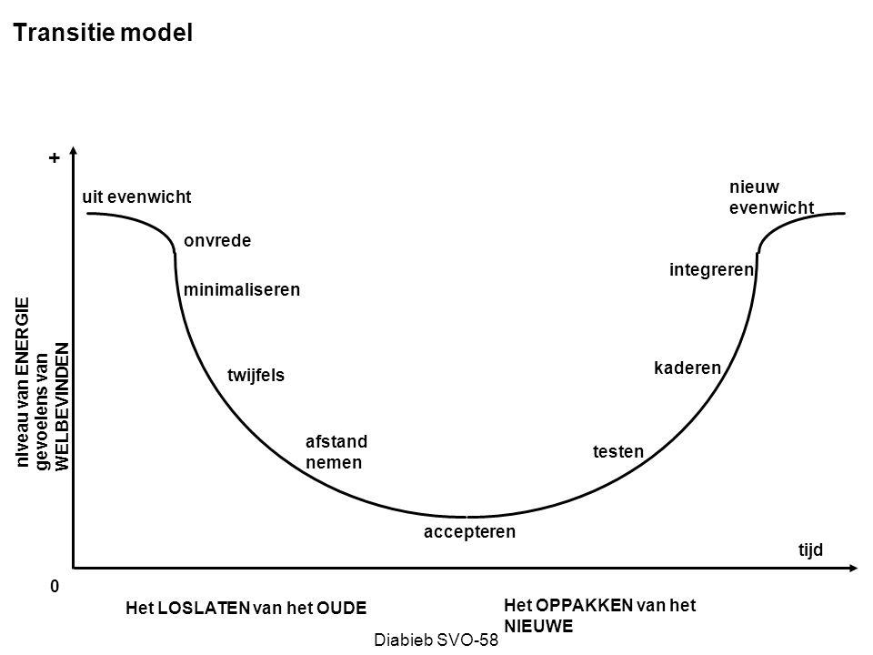 Diabieb SVO-58 Scenario's Maken: stap 1 Factoren clusterenKernonzekerheden bepalen Kernonzekerheden Extremen Extremen bepalen Scenarioverhalen schrijven Scenario framework ontwikkelen Ontwikkelingen en gebeurtenissen Tijd Beginverhaal ………………….
