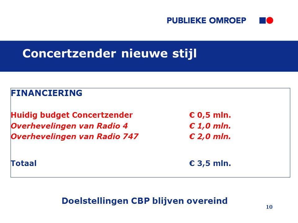 10 FINANCIERING Huidig budget Concertzender € 0,5 mln. Overhevelingen van Radio 4 € 1,0 mln. Overhevelingen van Radio 747 € 2,0 mln. Totaal € 3,5 mln.