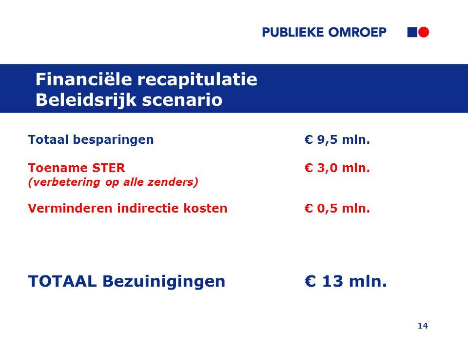 14 Financiële recapitulatie Beleidsrijk scenario Totaal besparingen € 9,5 mln. Toename STER€ 3,0 mln. (verbetering op alle zenders) Verminderen indire