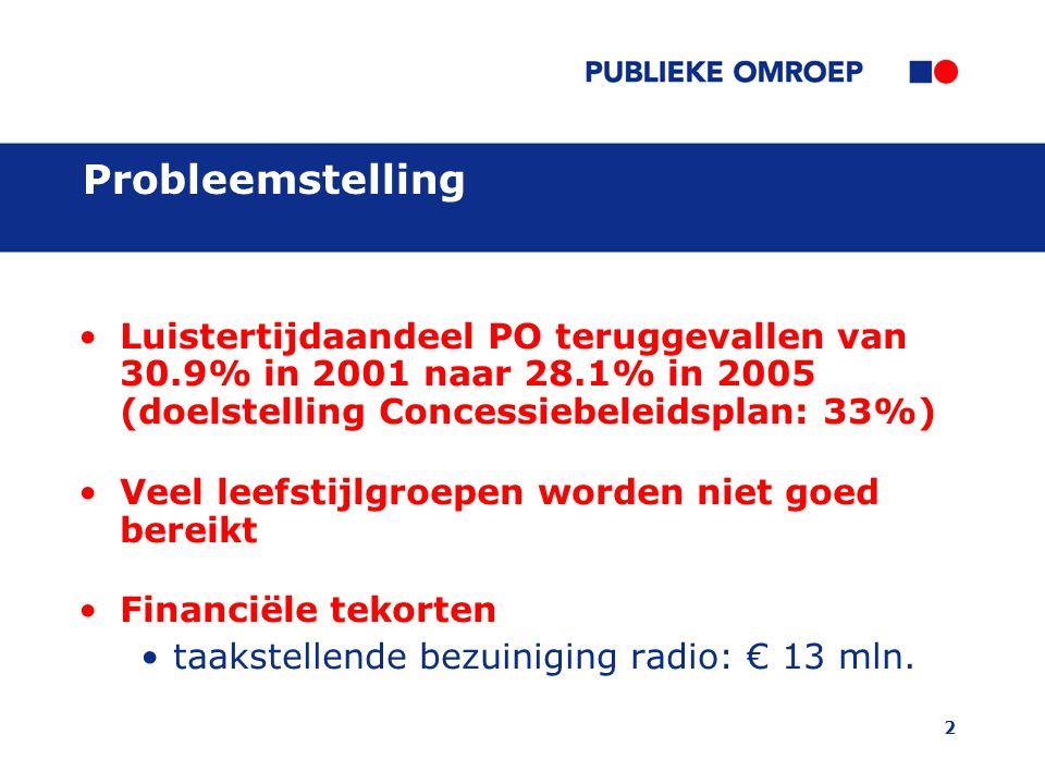 2 Probleemstelling Luistertijdaandeel PO teruggevallen van 30.9% in 2001 naar 28.1% in 2005 (doelstelling Concessiebeleidsplan: 33%) Veel leefstijlgroepen worden niet goed bereikt Financiële tekorten taakstellende bezuiniging radio: € 13 mln.
