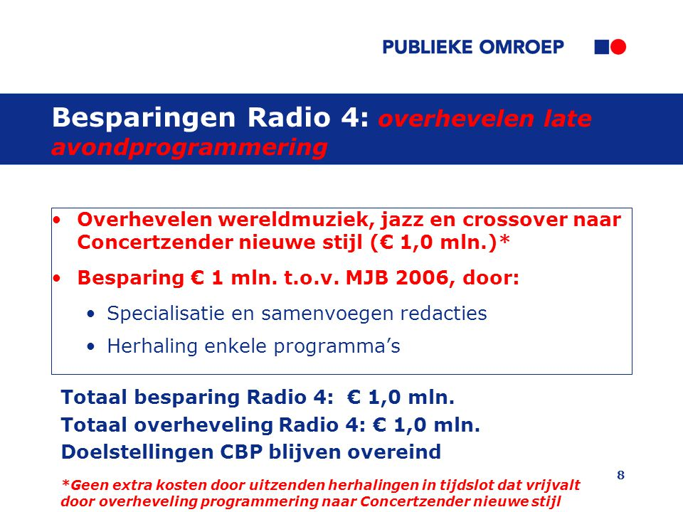8 Besparingen Radio 4: overhevelen late avondprogrammering Overhevelen wereldmuziek, jazz en crossover naar Concertzender nieuwe stijl (€ 1,0 mln.)* Besparing € 1 mln.