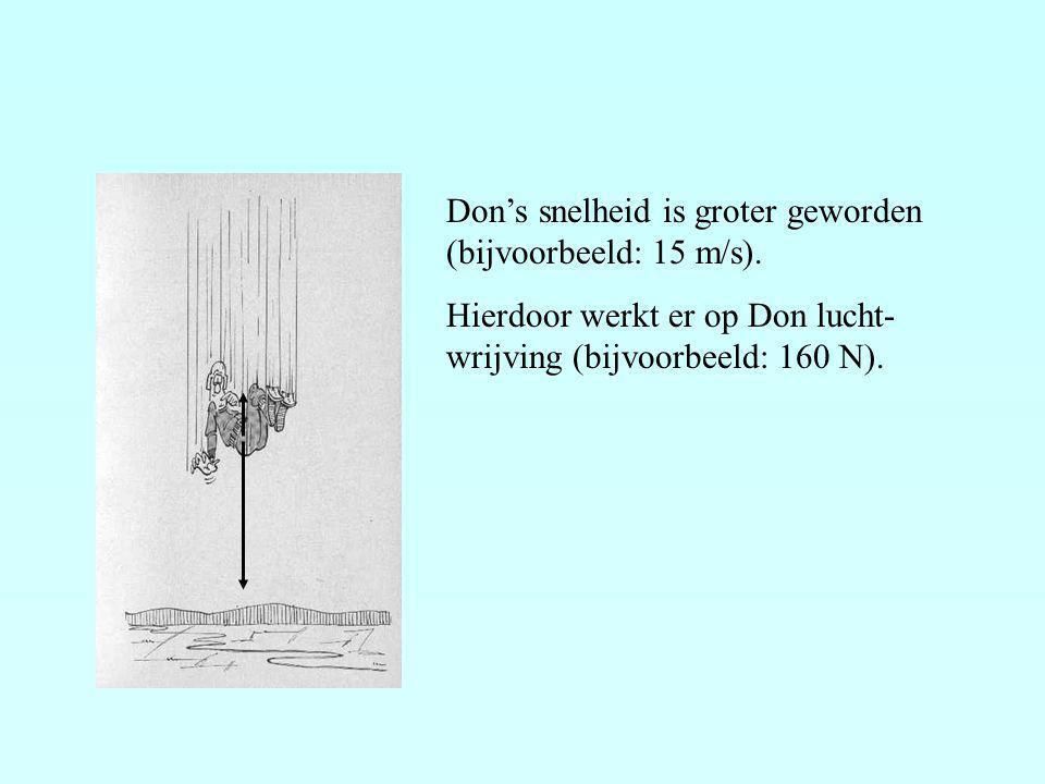Don's snelheid is groter geworden (bijvoorbeeld: 15 m/s). Hierdoor werkt er op Don lucht- wrijving (bijvoorbeeld: 160 N).