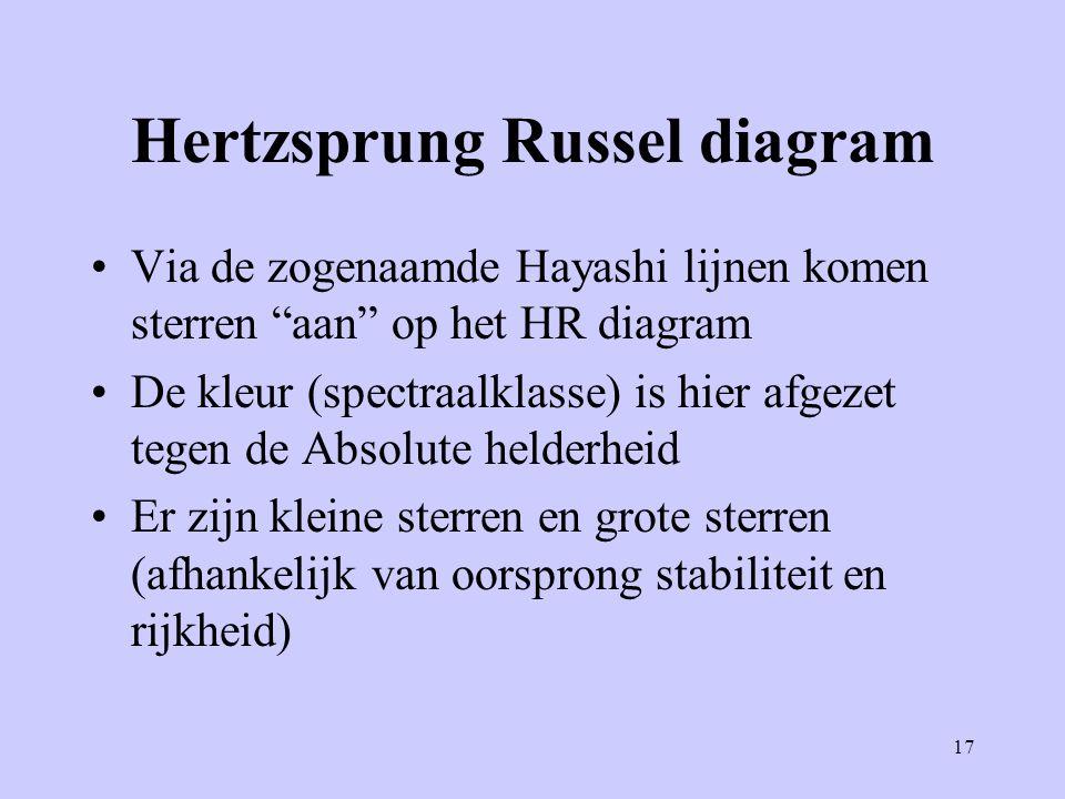 """17 Hertzsprung Russel diagram Via de zogenaamde Hayashi lijnen komen sterren """"aan"""" op het HR diagram De kleur (spectraalklasse) is hier afgezet tegen"""