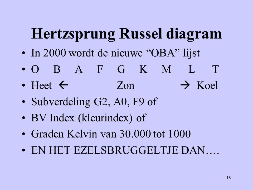 """19 Hertzsprung Russel diagram In 2000 wordt de nieuwe """"OBA"""" lijst O B A F G K M L T Heet  Zon  Koel Subverdeling G2, A0, F9 of BV Index (kleurindex)"""