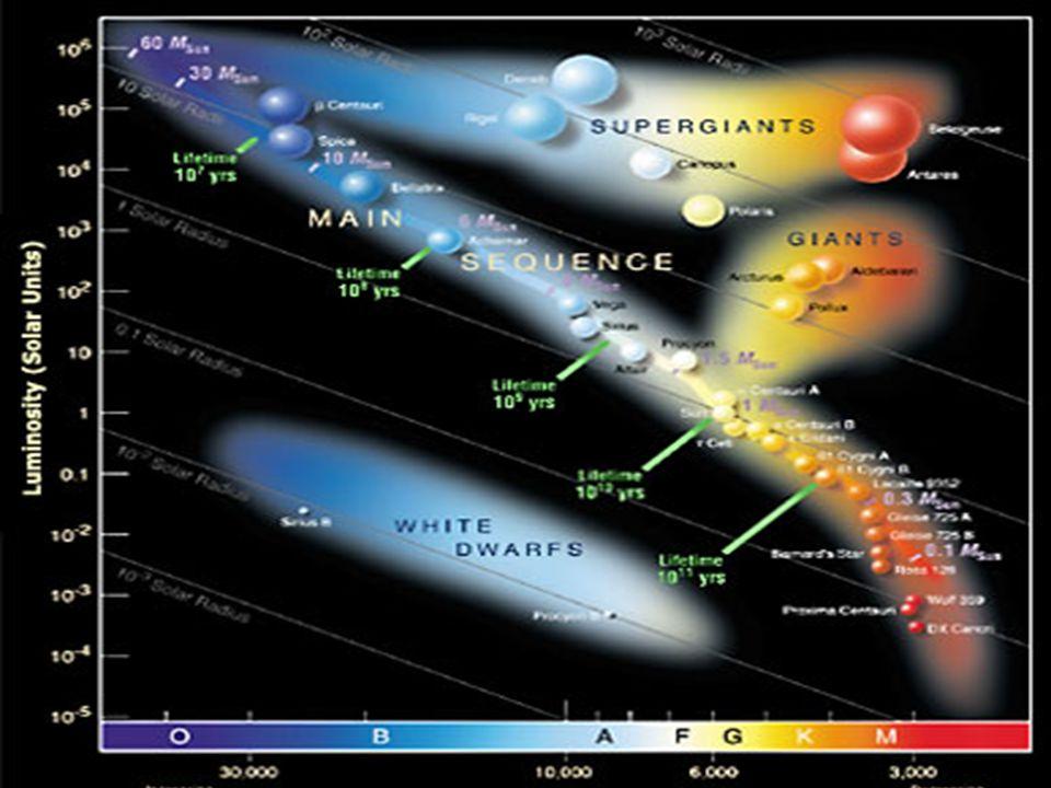 21 Hertzsprung Russel diagram