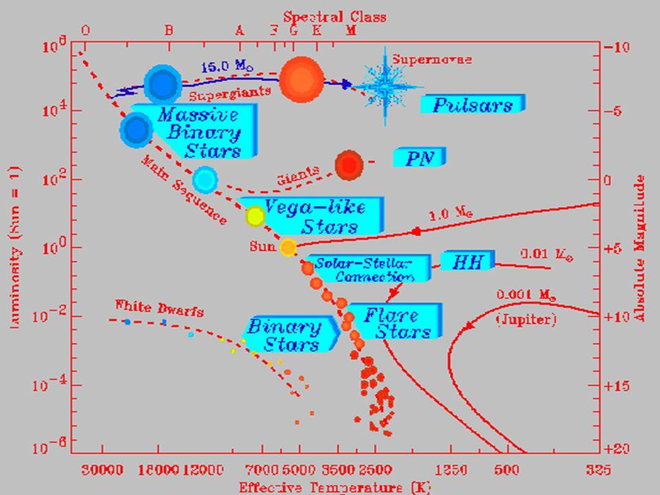 22 Hertzsprung Russel diagram