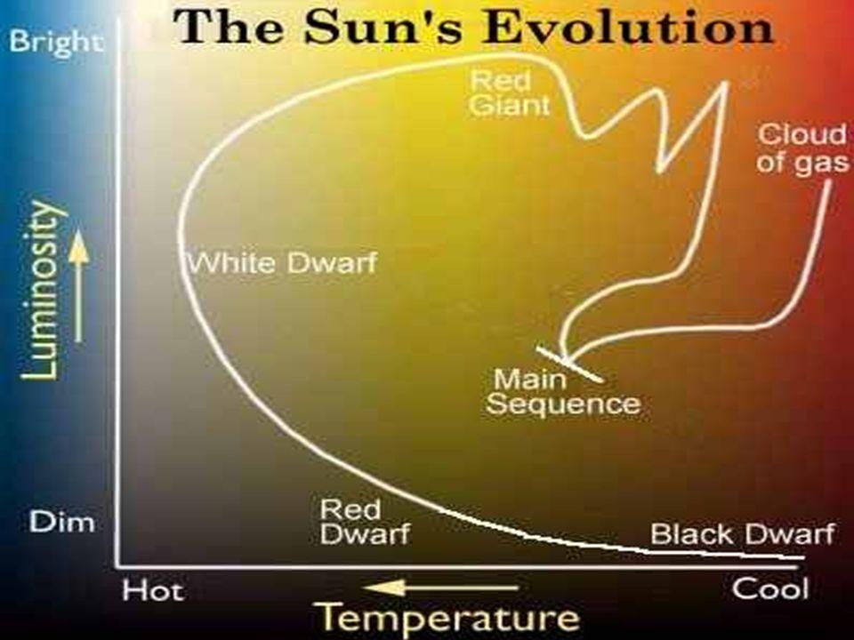 24 Hertzsprung Russel diagram evolutie Zon