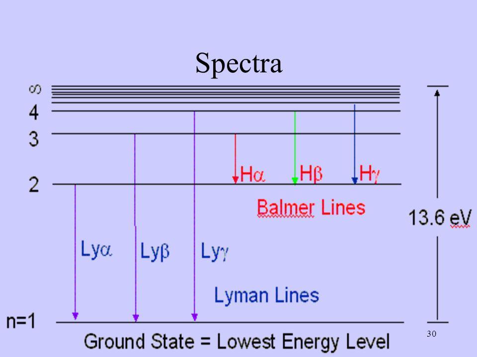 30 Spectra