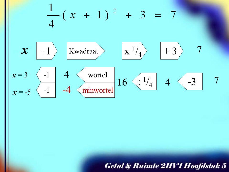 x +1 Kwadraat x 1 / 4 + 3 7 -3: 1 / 4 minwortel wortel 7 x = 3 x = -5 416 4 -4