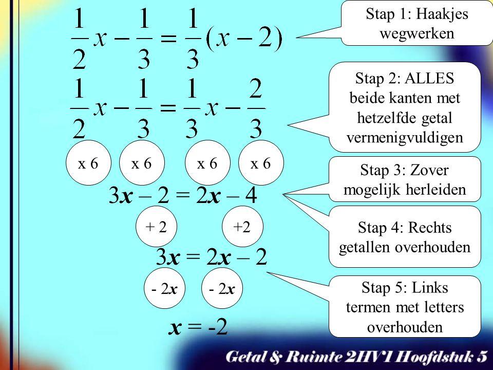 x 6 x = -2 Stap 1: Haakjes wegwerken Stap 2: ALLES beide kanten met hetzelfde getal vermenigvuldigen x 6 3x – 2 = 2x – 4 + 2 3x = 2x – 2 - 2x Stap 3: