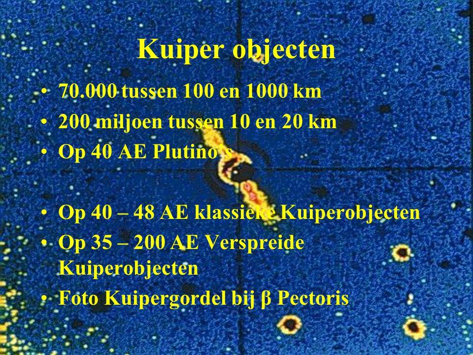 Kuiper objecten 70.000 tussen 100 en 1000 km 200 miljoen tussen 10 en 20 km Op 40 AE Plutino's Op 40 – 48 AE klassieke Kuiperobjecten Op 35 – 200 AE V