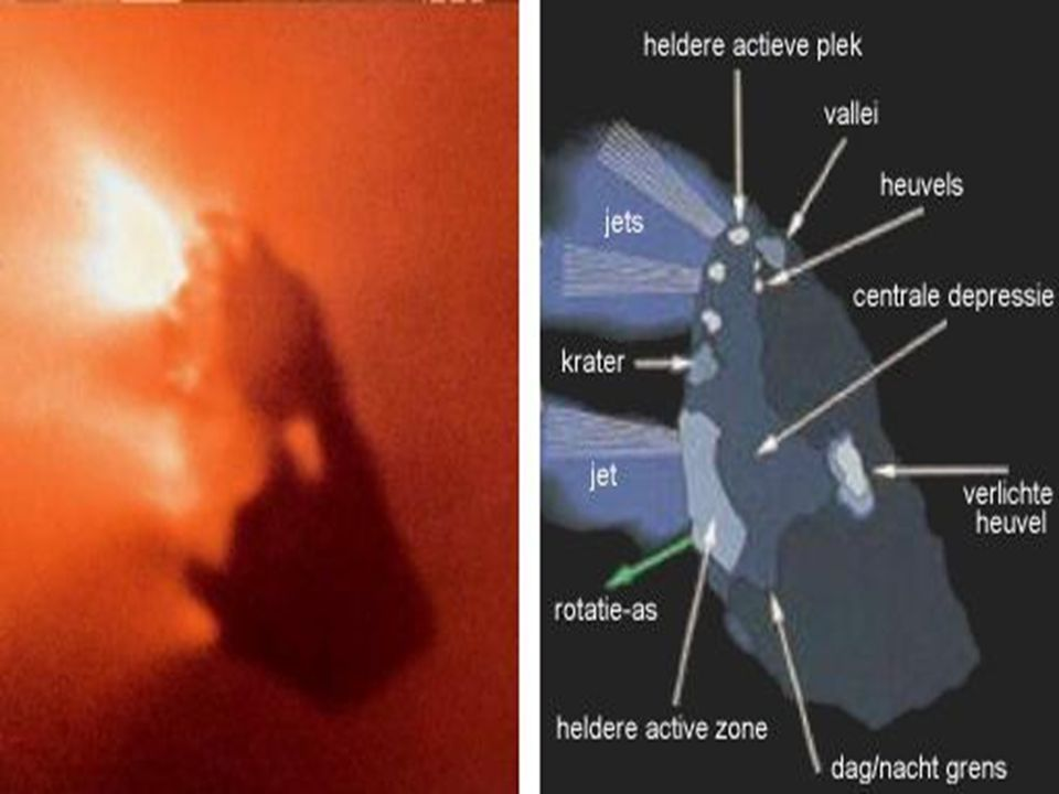 Vuile sneeuwbal Onregelmatige vorm Stofstaart en plasmastaart (ionen CO +, soms Na + ) Stofstaart blijft achter en vormt bron voor meteoren(zwermen) (Chondrieten) Hyperbolisch lang parabolisch of kort parabolisch (Periodiek, lang en kort)