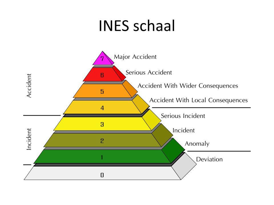 INES schaal
