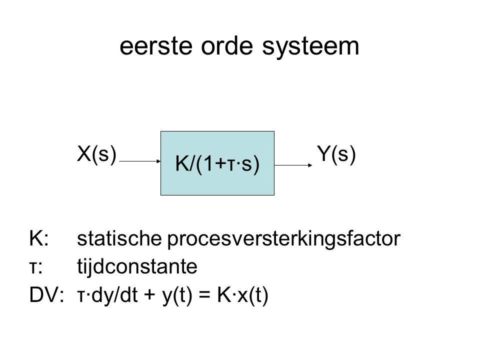 eerste orde systeem X(s)Y(s) K:statische procesversterkingsfactor τ:tijdconstante DV:τ·dy/dt + y(t) = K·x(t) K/(1+τ·s)