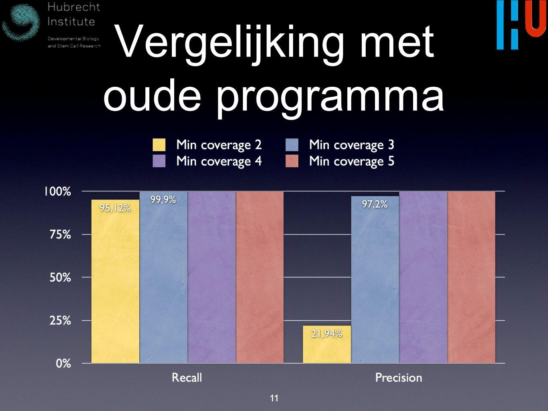 Vergelijking met oude programma 11