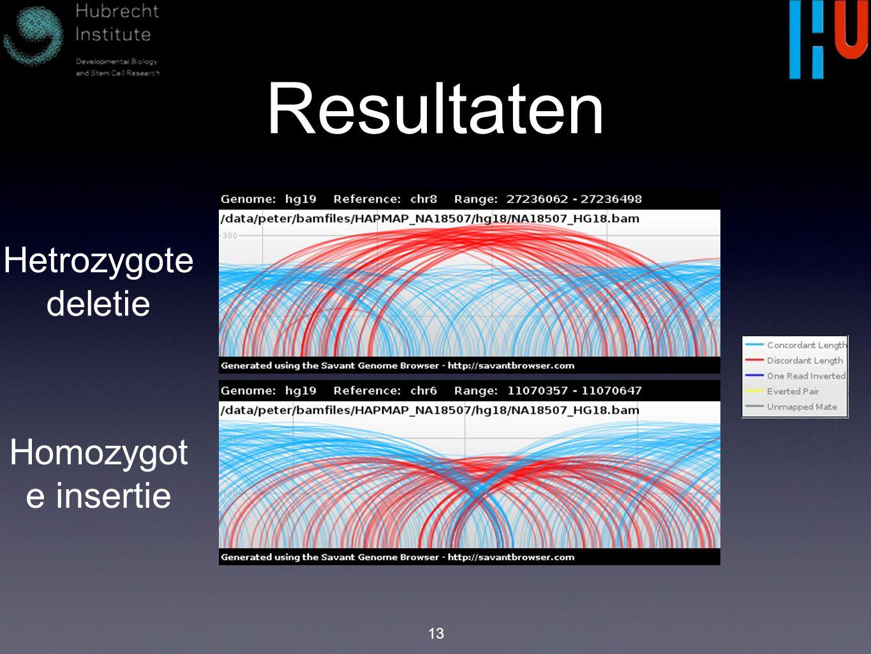 Resultaten 13 Hetrozygote deletie Homozygot e insertie