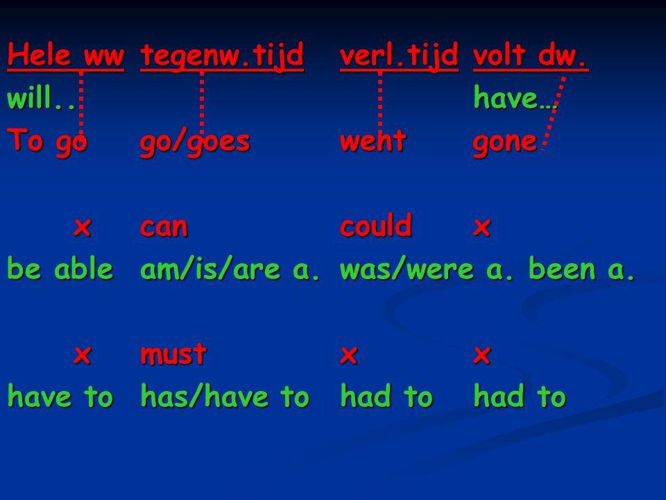 Onthouden: can ≈ be able to may ≈ be allowed to must ≈ have to Omdat 'be' en 'have' alle vormen hebben kun je de werkwoorden rechts overal gebruiken: Ik zal mogen gaan.