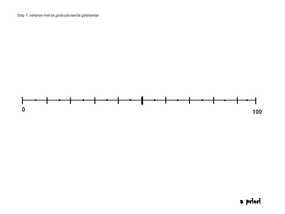 Stap 1: oefenen met de gestructureerde getallenlijn 01000100 200 300 400 500 600 700 800 900