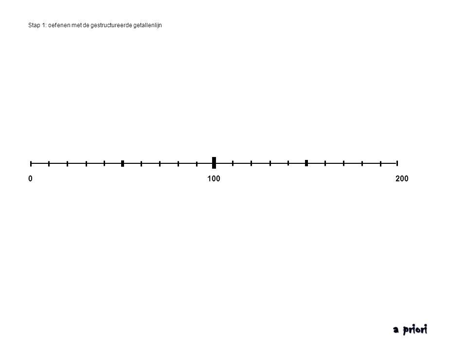 Stap 1: oefenen met de gestructureerde getallenlijn 0100200