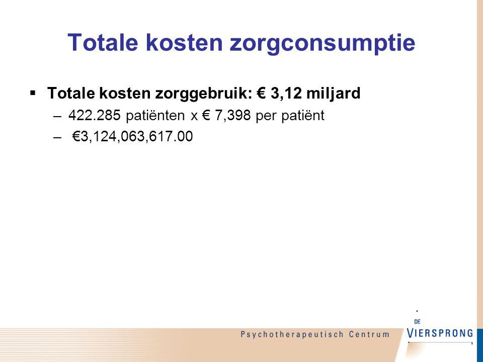 Totale kosten zorgconsumptie  Totale kosten zorggebruik: € 3,12 miljard –422.285 patiënten x € 7,398 per patiënt – €3,124,063,617.00