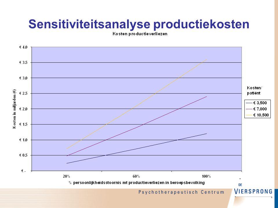 Sensitiviteitsanalyse productiekosten