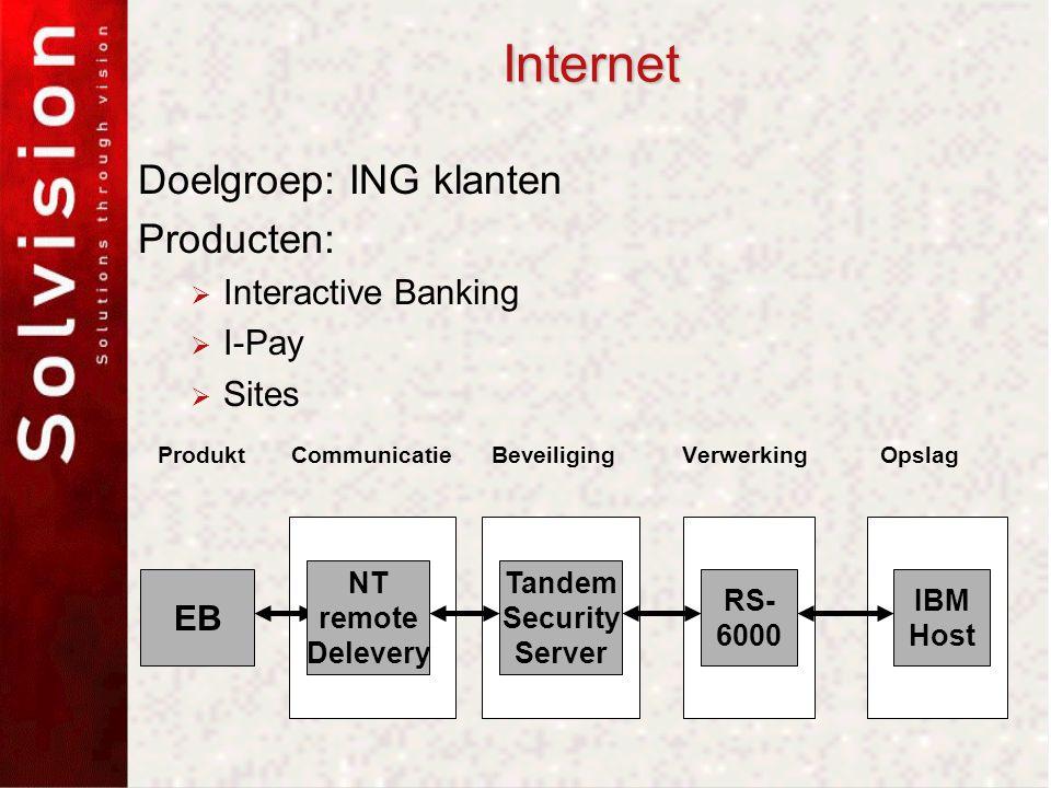 Internet Doelgroep: ING klanten Producten:  Interactive Banking  I-Pay  Sites Produkt Communicatie Beveiliging Verwerking Opslag EB RS- 6000 IBM Host Tandem Security Server NT remote Delevery