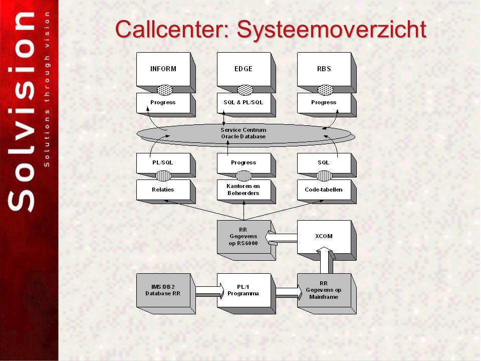 Callcenter: Systeemoverzicht